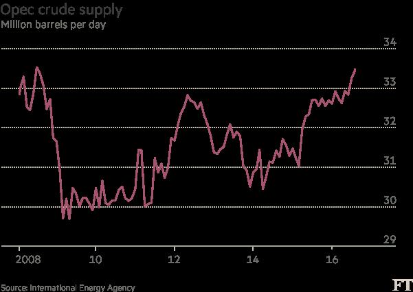 Chart: Opec crude supply