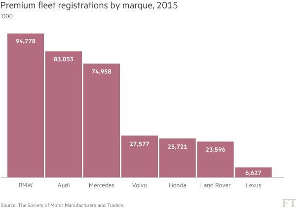 Chart - Premium fleet registrations by marque, 2015