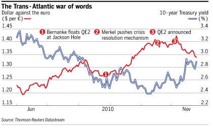 The Trans - Atlantic war of words