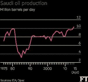 Saudi-oil-chart
