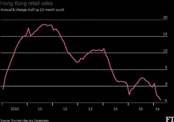 Hong-Kong-retail-sales chart