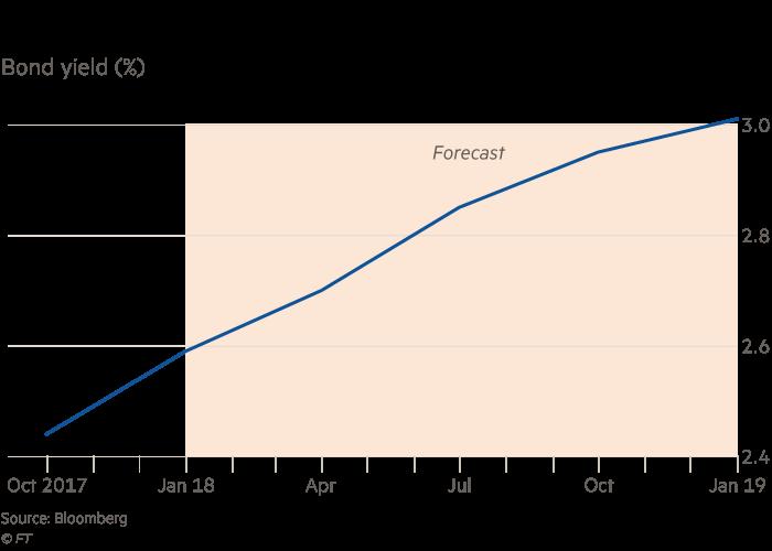 Chart: Short View