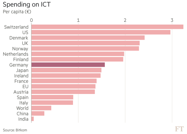 Why Germany needs to accelerate into the digital fast lane
