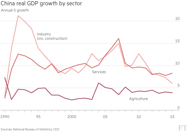 Chart: China real GDP growth by sector