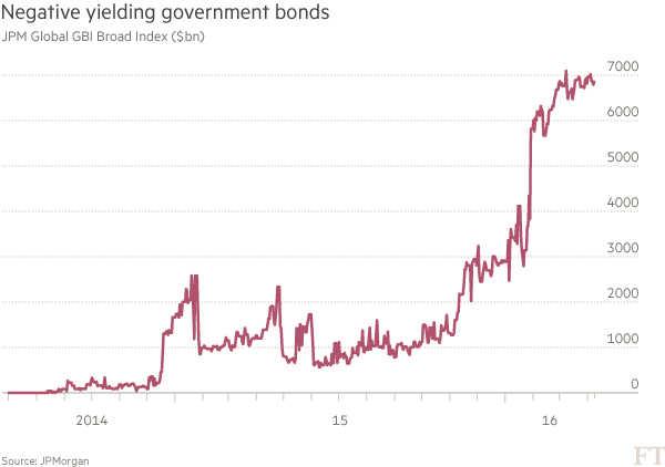 Why do investors buy negative yield bonds? | Financial Times