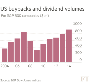 US buybacks and dividend volumes, chart