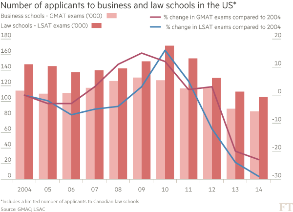 Number of applicants to business and law schools in the US