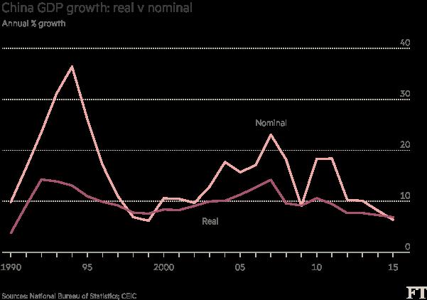 Chart: China GDP growth