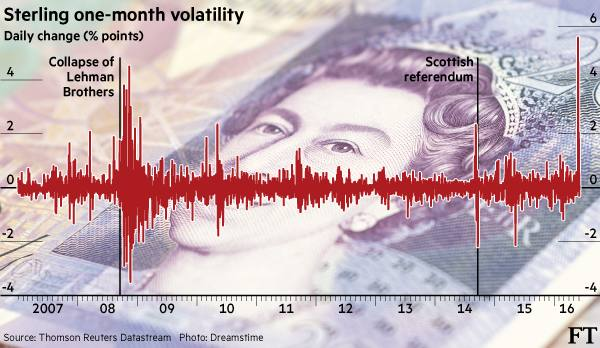 Sterling one-month volatility