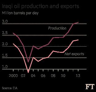 Iraq oil