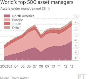 Big US fund managers fight off 'systemic' label | Financial Times