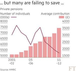 Can You Resist Instant Gratification For Your Finances Financial Times
