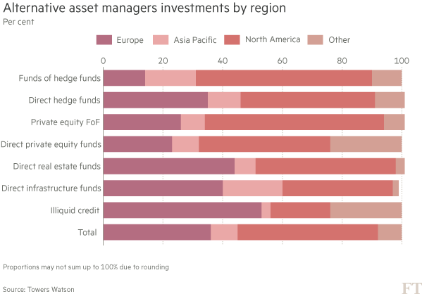 Alternative returns diluted as popularity of funds soars | Financial