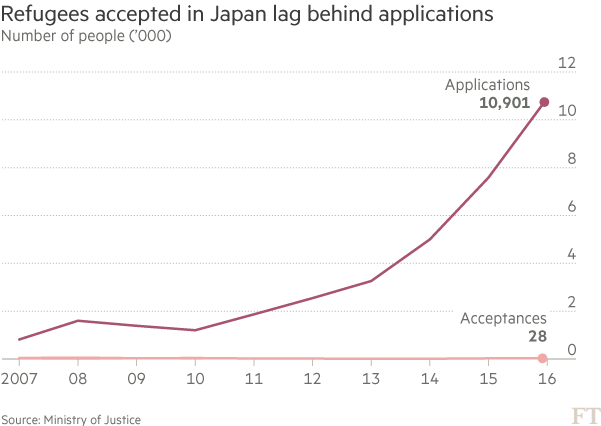 Japan accepted 28 refugees in 2016 | Financial Times