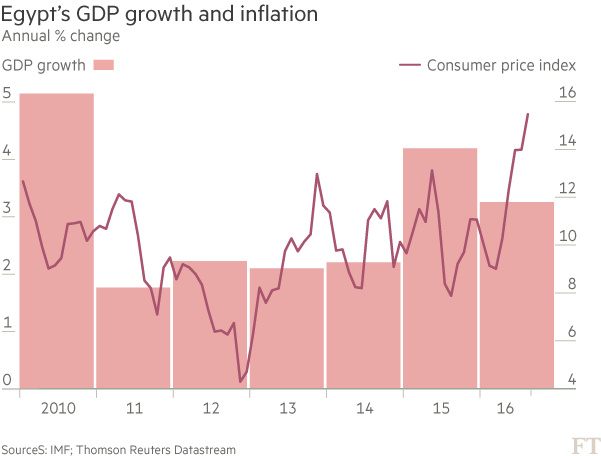 Chart: Egypt's GDP growth and inflation