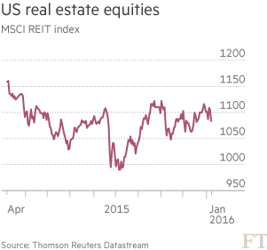 Chart: US real estate equities