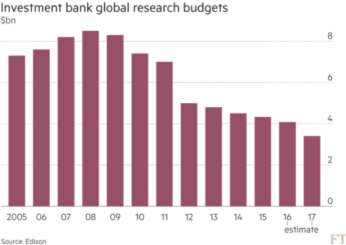 Final call for the research analyst? | Financial Times