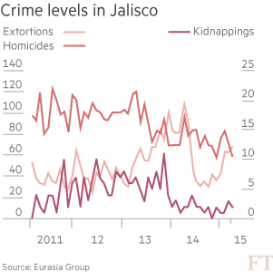A deadly new enemy in Mexico's drugs war | Financial Times