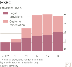 HSBC shares drop after full-year profits fall | Financial Times