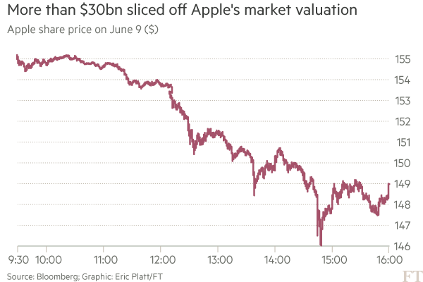 Apple shares slam into reverse in tech stock sell-off