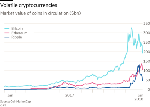 Bitcoin rival's rise unnerves banking sector | Financial Times