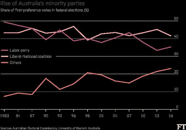 Chart: Rise of Australia's minority parties