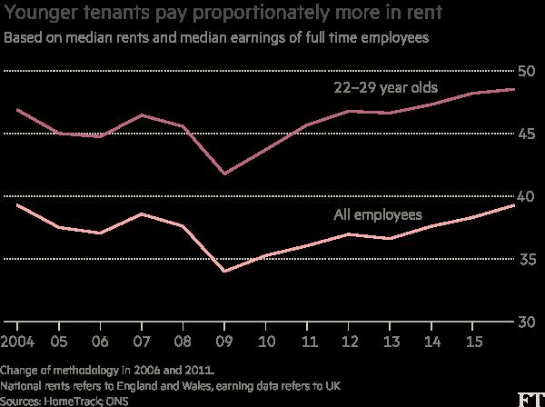 London employers help millennials live near the office