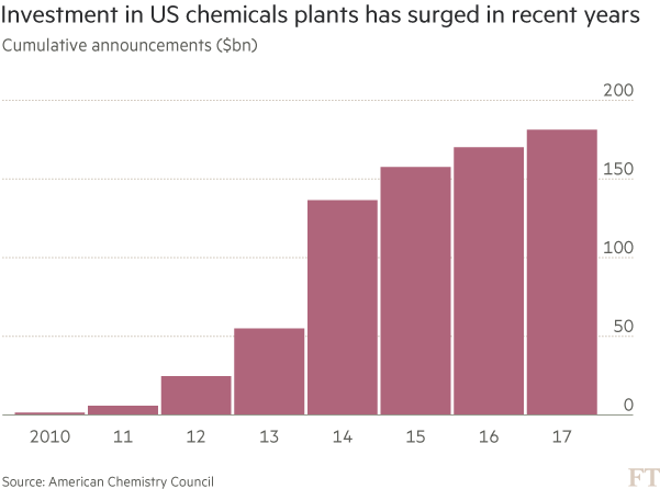 Chemical industry split about the case for more US plants