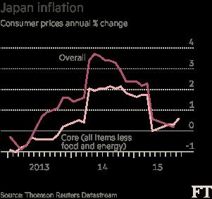 Chart: Japan inflation