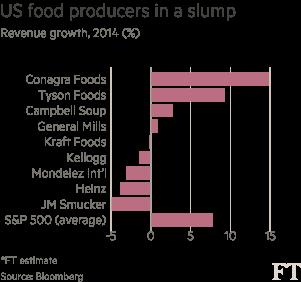 Kraft Heinz will have to pass taste test   Financial Times