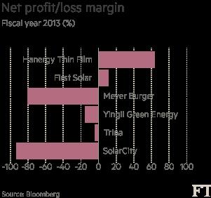 Solar-cos-profit-loss-chart