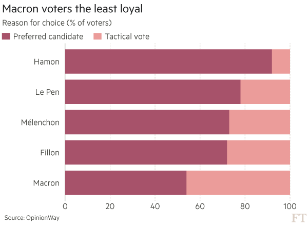 French election Tactical voting bar chart