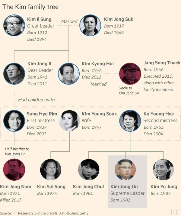 Visual representation of the Kim Jong Un family tree