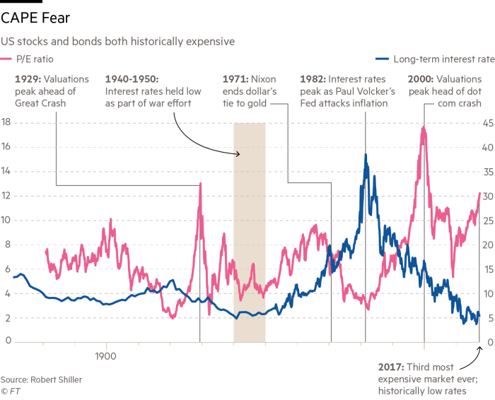 Dealing With The Effects Of One Bubble Creating More Financial Times