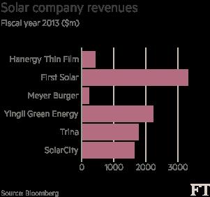 Solar-cos-revenue-chart