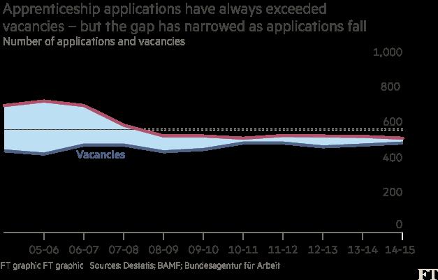 Apprenticeship applications chart