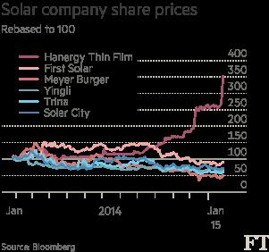 Solar-cos-shareprice-char