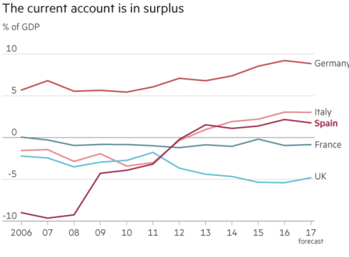 Spain: Boom to bust and back again | Financial Times