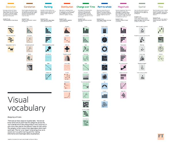The FT Visual Vocabulary