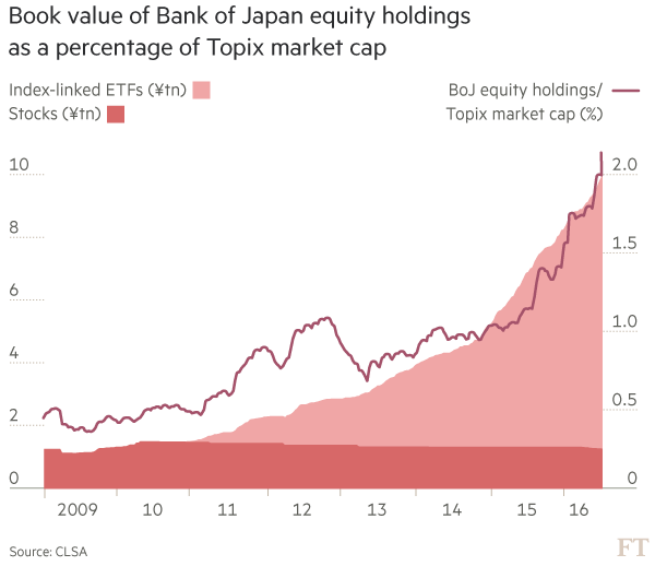 Japanese stocks and the BoJ: a study in distortion | Financial Times