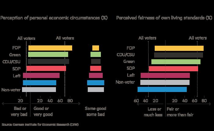 German election: AfD voters' economic pessimism