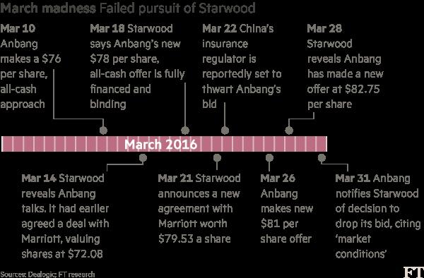 Chart: Anbang timeline