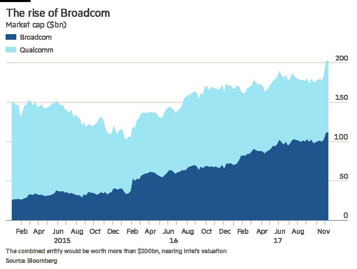 Trump's Broadcom block sends ripples across corporate America