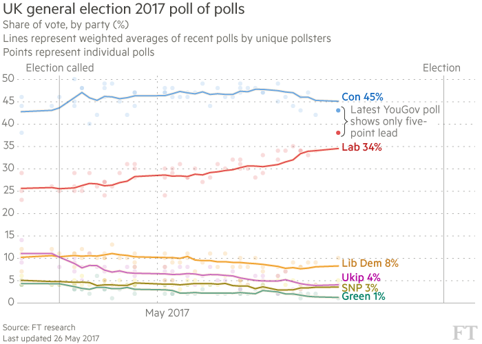 UK election poll of polls share