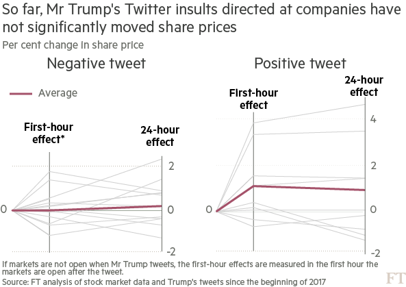 Are Trump's tweets a boost or a blow to companies? | Financial Times