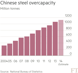 China's growth in danger of slowing more sharply | Financial Times