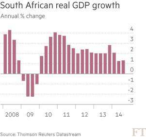 Chart: South African real GDP growth