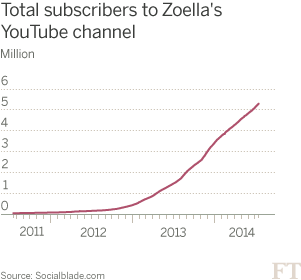 Zoella's YouTube channel subscribers chart