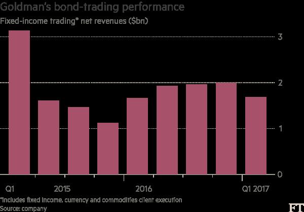 Chart: US bank data
