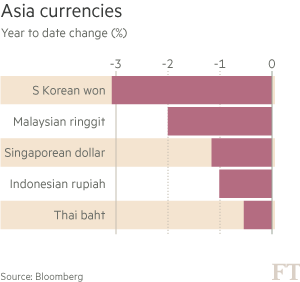 chart: Asia currencies